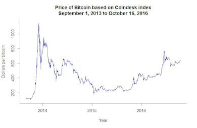 Bitcoin price index