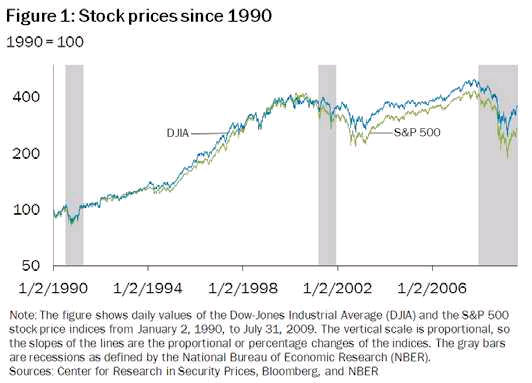 Stock prices from 1990 to 2009
